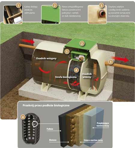 biologiczna oczyszczalnia ciek w biosafe klargester 1. Black Bedroom Furniture Sets. Home Design Ideas
